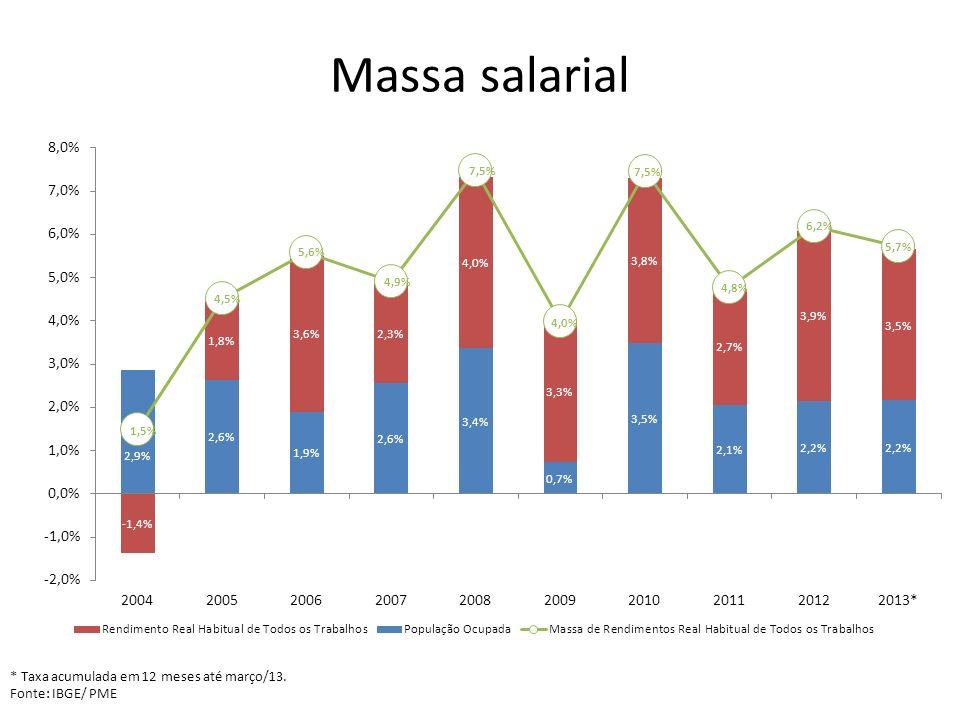 Massa salarial * Taxa acumulada em 12 meses até março/13. Fonte: IBGE/ PME