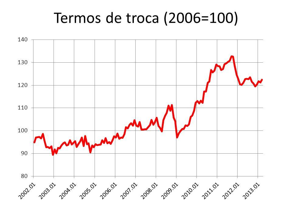 Termos de troca (2006=100)