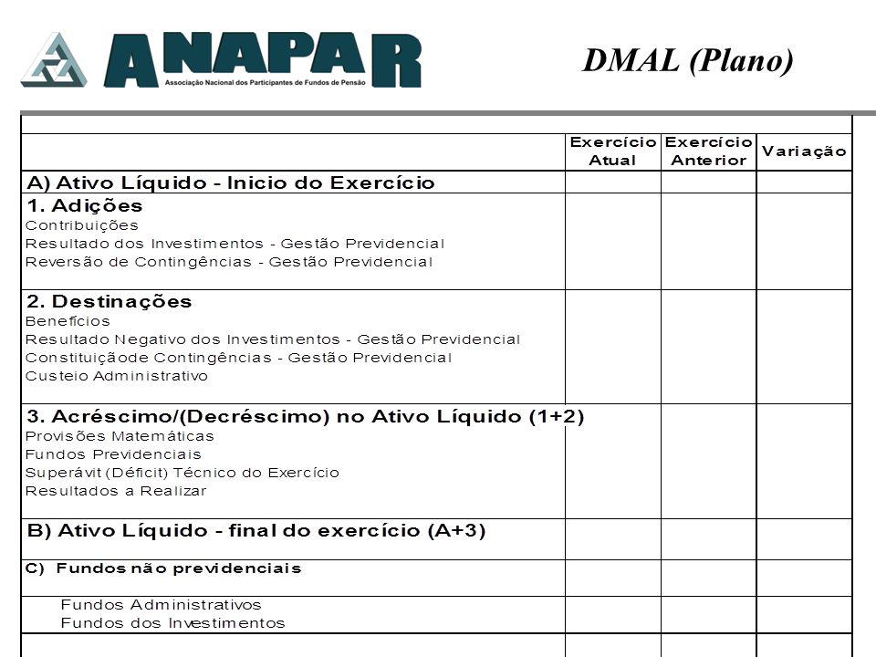 DMAL (Plano)