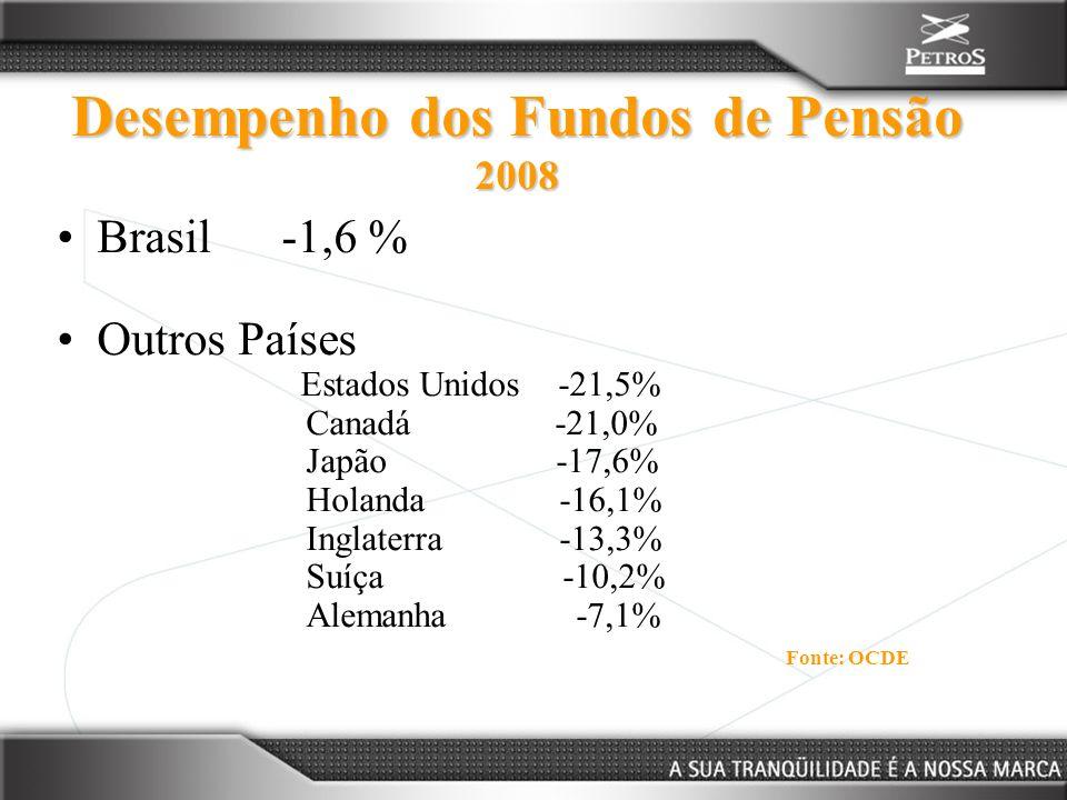 Desempenho dos Fundos de Pensão 2008 Brasil -1,6 % Outros Países Estados Unidos -21,5% Canadá -21,0% Japão -17,6% Holanda -16,1% Inglaterra -13,3% Suí
