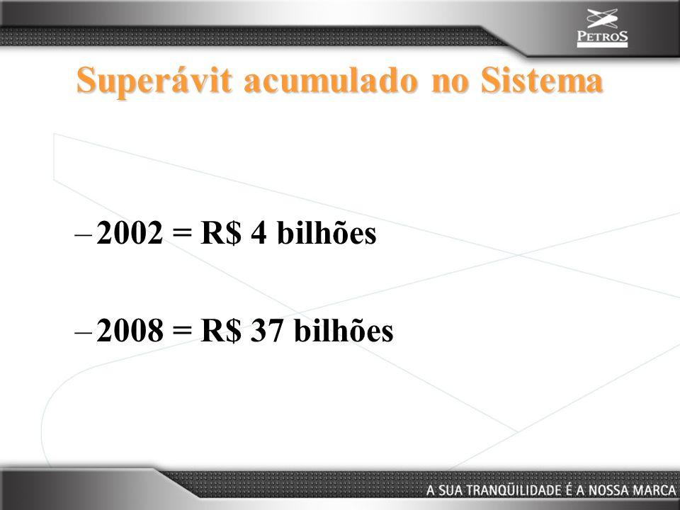 Superávit acumulado no Sistema –2002 = R$ 4 bilhões –2008 = R$ 37 bilhões