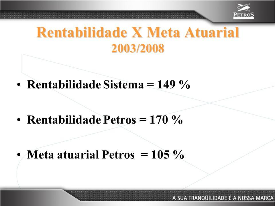 Rentabilidade X Meta Atuarial 2003/2008 Rentabilidade Sistema = 149 % Rentabilidade Petros = 170 % Meta atuarial Petros = 105 %