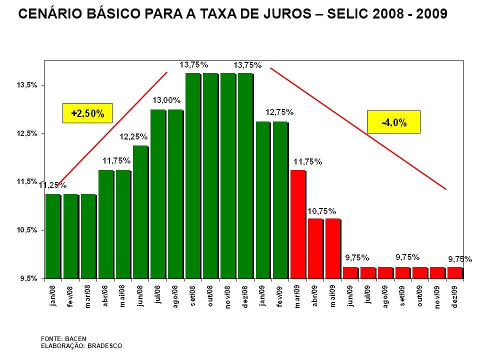 CENÁRIO BÁSICO PARA A TAXA DE JUROS – SELIC 2008 - 2009 FONTE: BACEN ELABORAÇÃO: BRADESCO