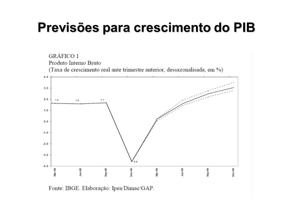 Previsões para crescimento do PIB