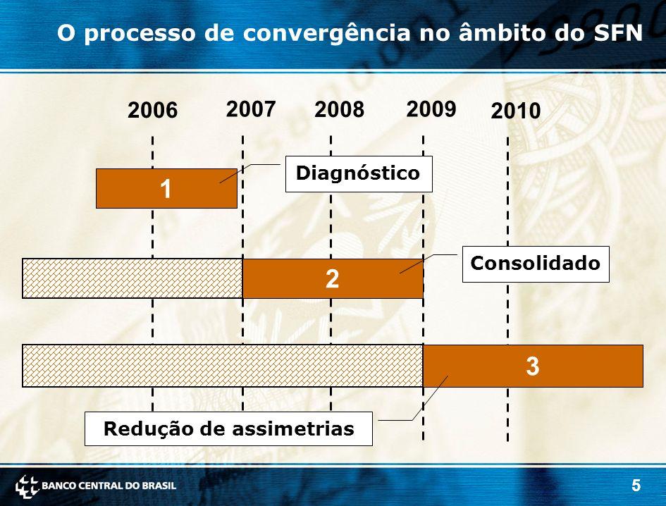 5 2006 2008 2010 20072009 1 2 3 Diagnóstico Consolidado Redução de assimetrias O processo de convergência no âmbito do SFN