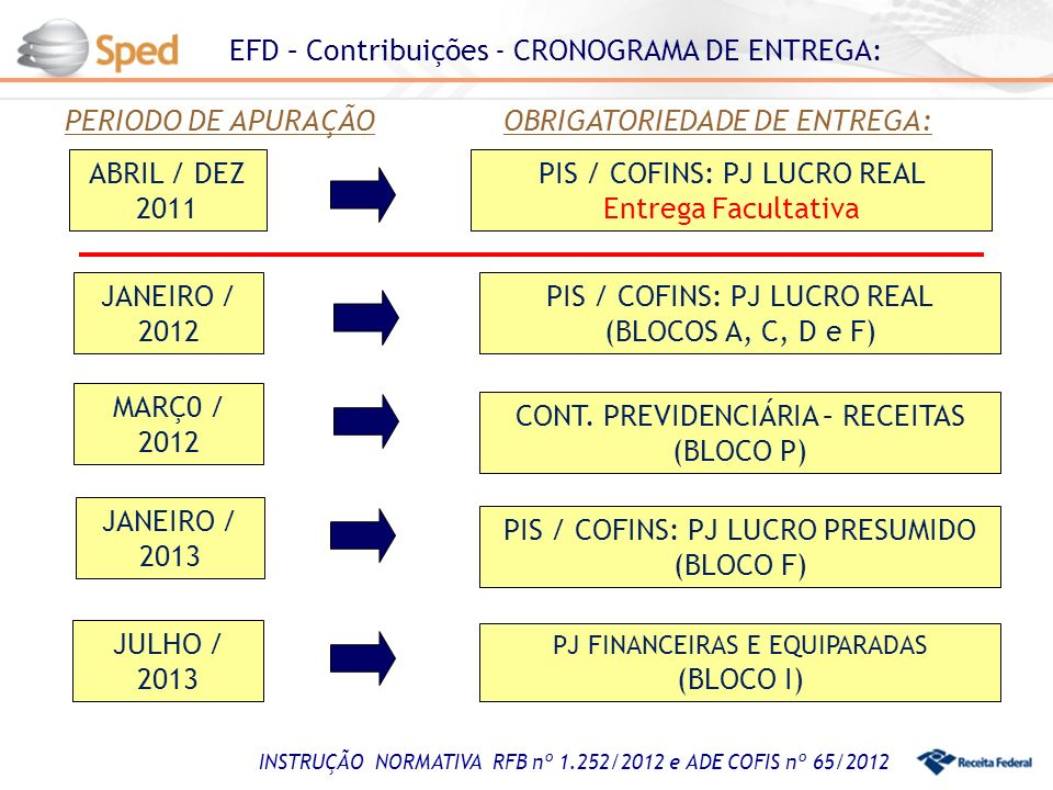 EFD – Contribuições - CRONOGRAMA DE ENTREGA: ABRIL / DEZ 2011 JULHO / 2013 JANEIRO / 2013 PIS / COFINS: PJ LUCRO REAL Entrega Facultativa PJ FINANCEIRAS E EQUIPARADAS (BLOCO I) PIS / COFINS: PJ LUCRO PRESUMIDO (BLOCO F) PERIODO DE APURAÇÃOOBRIGATORIEDADE DE ENTREGA: INSTRUÇÃO NORMATIVA RFB nº 1.252/2012 e ADE COFIS nº 65/2012 MARÇ0 / 2012 CONT.