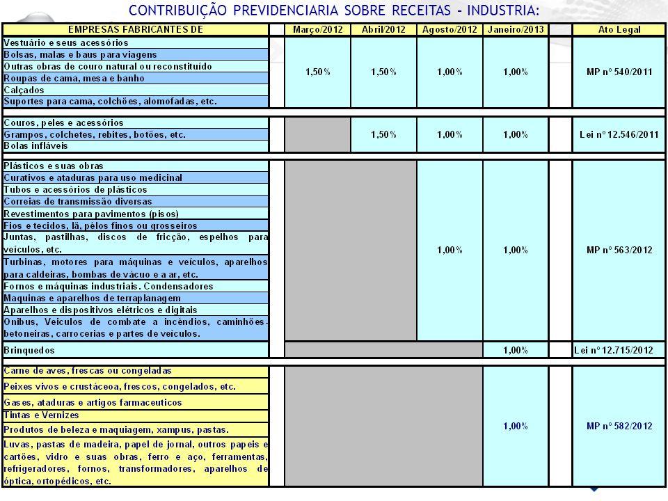 CONTRIBUIÇÃO PREVIDENCIARIA SOBRE RECEITAS – INDUSTRIA: