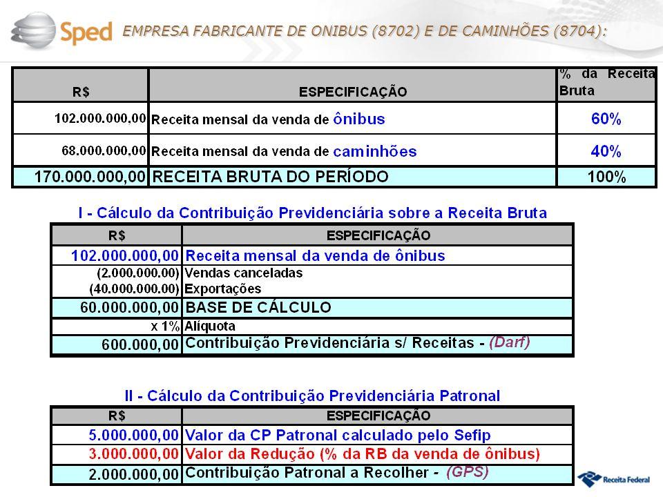 EMPRESA FABRICANTE DE ONIBUS (8702) E DE CAMINHÕES (8704):