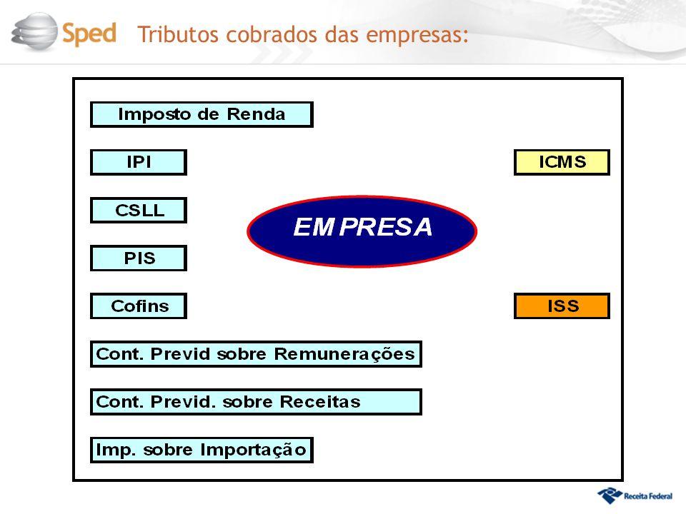 Integração ECD EFD ICMS / IPI NF-e CT-e EFD Contribuições - PIS/Pasep - Cofins - Cont.