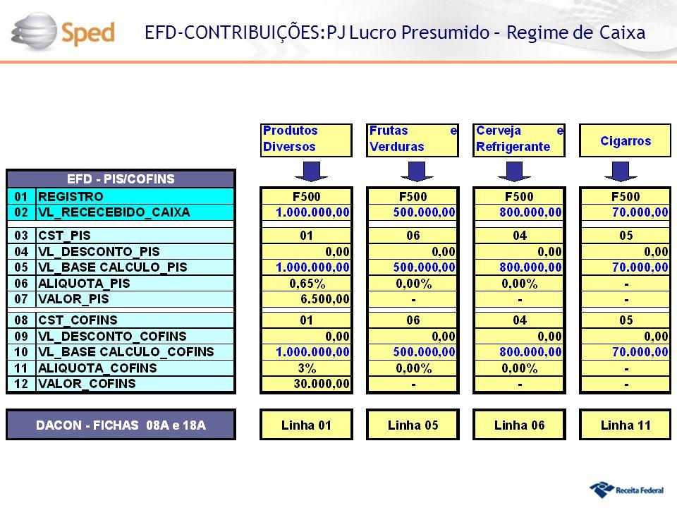 EFD-CONTRIBUIÇÕES:PJ Lucro Presumido – Regime de Caixa