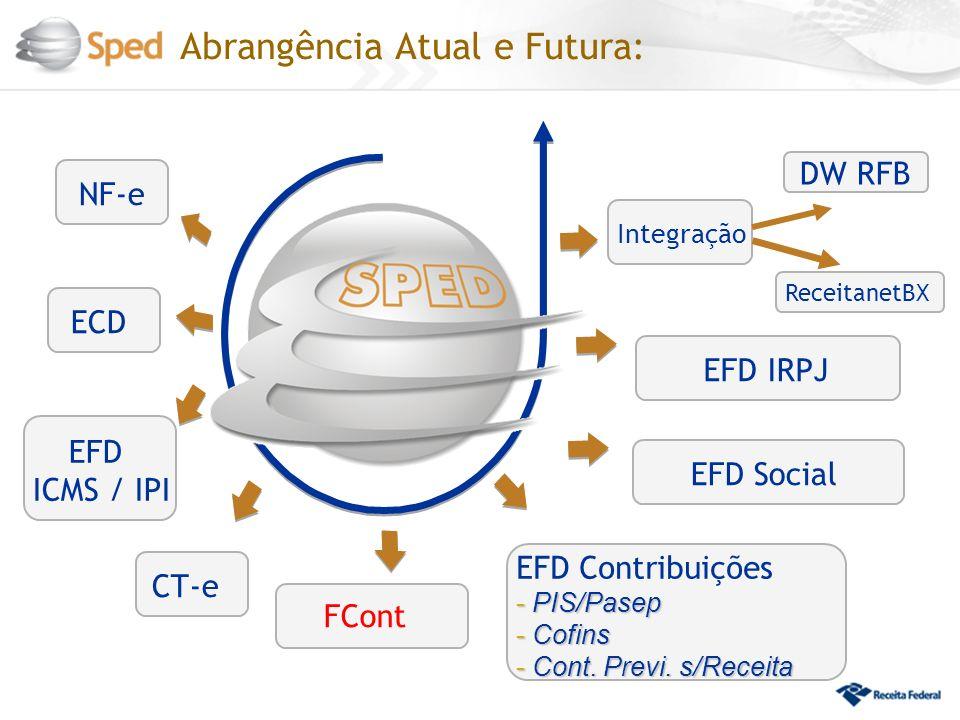 Integração ECD EFD ICMS / IPI NF-e CT-e EFD Contribuições - PIS/Pasep - Cofins - Cont. Previ. s/Receita EFD Social DW RFB ReceitanetBX EFD IRPJ FCont
