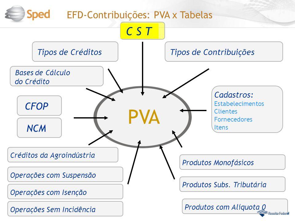 EFD-Contribuições: PVA x Tabelas CFOP PVA C S T Tipos de Créditos Tipos de Contribuições Bases de Cálculo do Crédito Produtos Monofásicos Cadastros: Estabelecimentos Clientes Fornecedores Itens Créditos da AgroindústriaProdutos Subs.