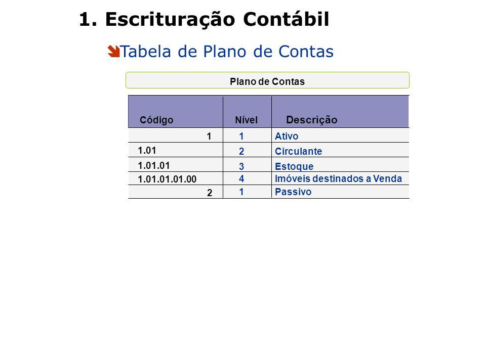 Tabela de Plano de Contas 1. Escrituração Contábil Plano de Contas Código Nível Descrição 11Ativo 1.01 2Circulante 1.01.01 3Estoque 1.01.01.01.00 4Imó