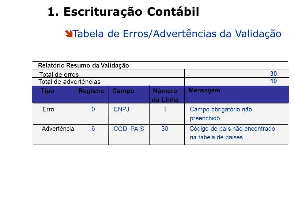 Tabela de Erros/Advertências da Validação 1. Escrituração Contábil 30 10 TipoRegistroCampoNúmero da Linha Mensagem Erro0CNPJ1Campo obrigatório não pre