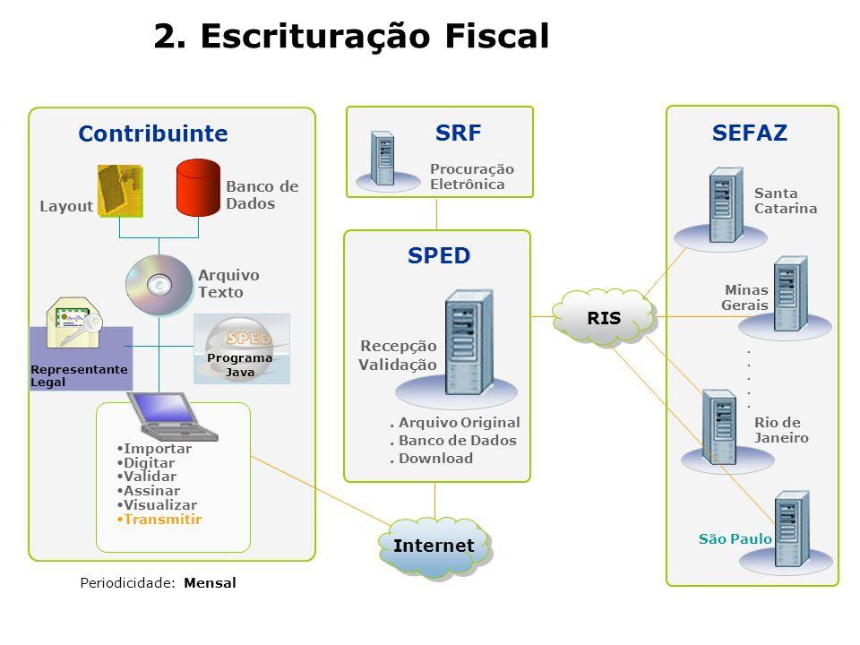 2. Escrituração Fiscal SPED Recepção Validação. Arquivo Original. Banco de Dados. Download SEFAZ Minas Gerais.......... Procuração Eletrônica Rio de J
