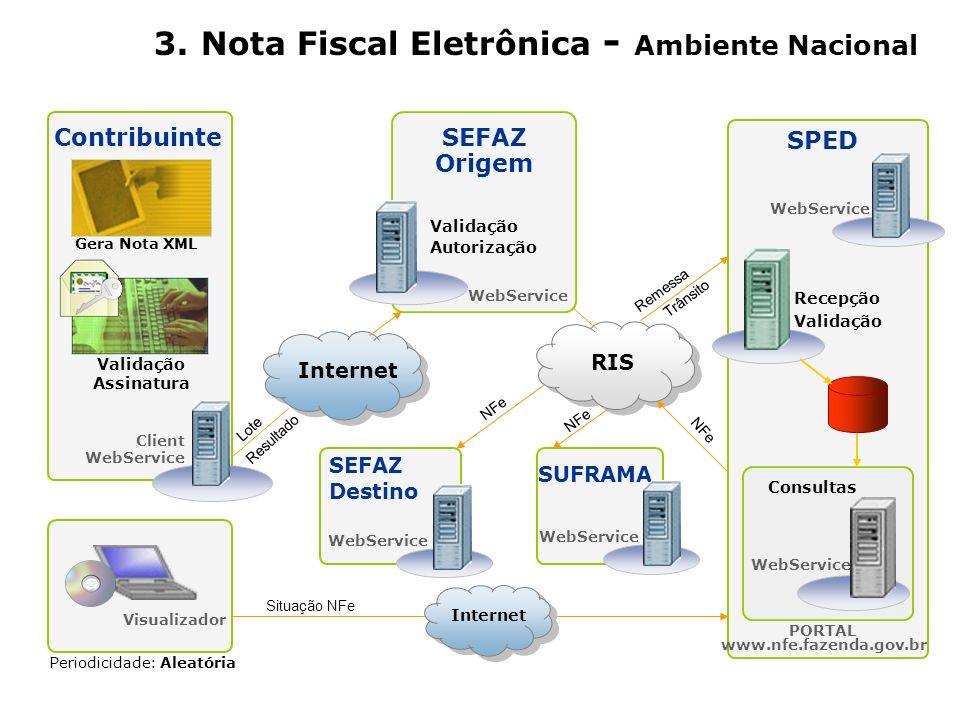 3. Nota Fiscal Eletrônica - Ambiente Nacional Contribuinte SEFAZ Origem SPED Recepção Validação WebService PORTAL www.nfe.fazenda.gov.br Periodicidade