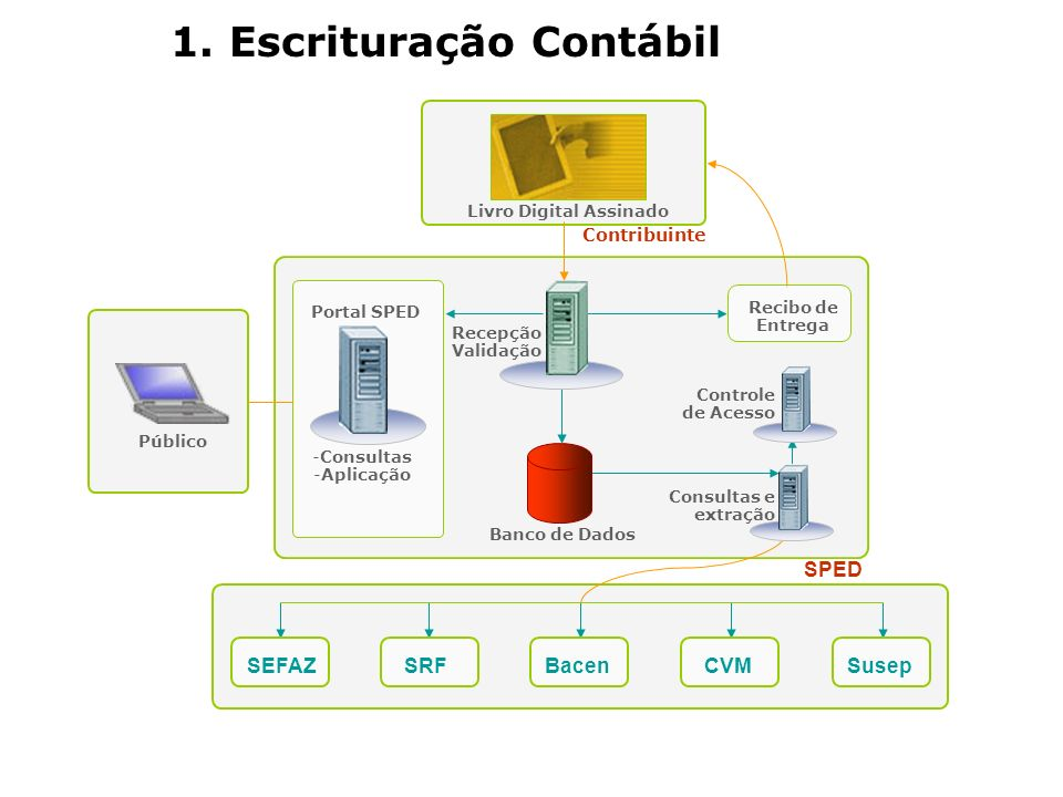 Contribuinte SPED BacenSusepSRFCVM Recepção Validação Banco de Dados 1. Escrituração Contábil Consultas e extração Controle de Acesso Livro Digital As