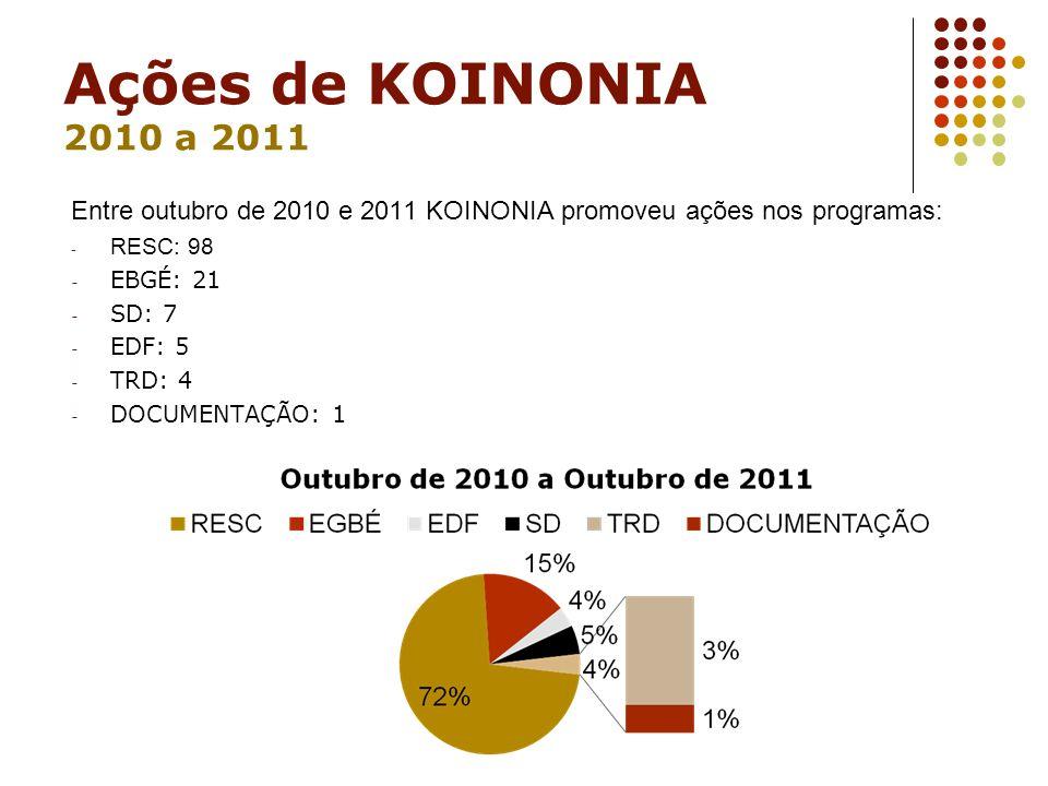 Ações de KOINONIA 2010 a 2011 Entre outubro de 2010 e 2011 KOINONIA promoveu ações nos programas: - RESC: 98 - EBGÉ: 21 - SD: 7 - EDF: 5 - TRD: 4 - DO
