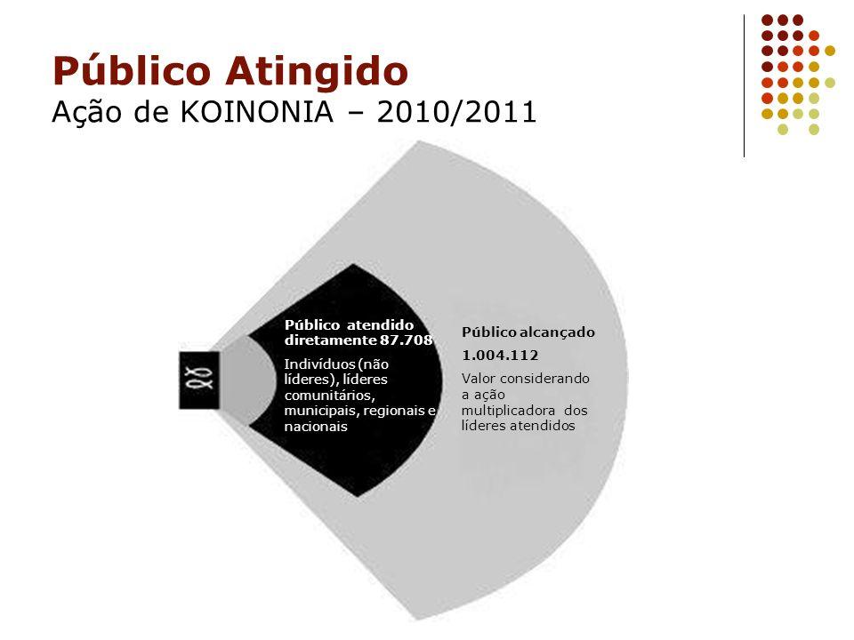 Público Atingido Ação de KOINONIA – 2010/2011 Público alcançado 1.004.112 Valor considerando a ação multiplicadora dos líderes atendidos Público atend