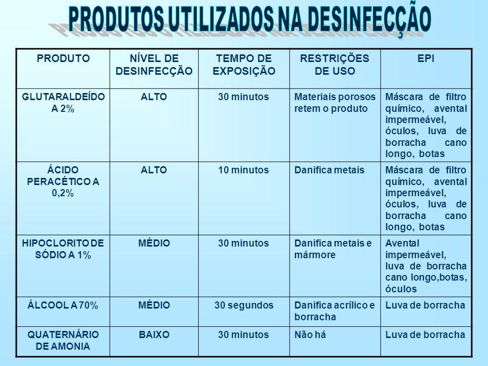PRODUTONÍVEL DE DESINFECÇÃO TEMPO DE EXPOSIÇÃO RESTRIÇÕES DE USO EPI GLUTARALDEÍDO A 2% ALTO30 minutosMateriais porosos retem o produto Máscara de fil