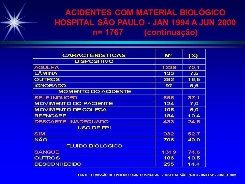 FONTE : COMISSÃO DE EPIDEMIOLOGIA HOSPITALAR - HOSPITAL SÃO PAULO - UNIFESP - JUNHO 2001 ACIDENTES COM MATERIAL BIOLÓGICO HOSPITAL SÃO PAULO - JAN 199