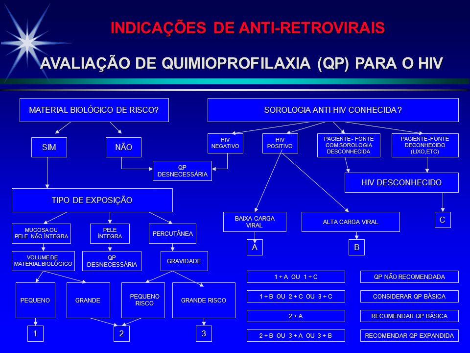 MEDIDAS ESPECÍFICAS DE QUIMIOPROFILAXIA HIV CONDIÇÃO SOROLÓGICA DO PACIENTE NÃO É CONHECIDA CONDIÇÃO SOROLÓGICA DO PACIENTE NÃO É CONHECIDA INDICADA A