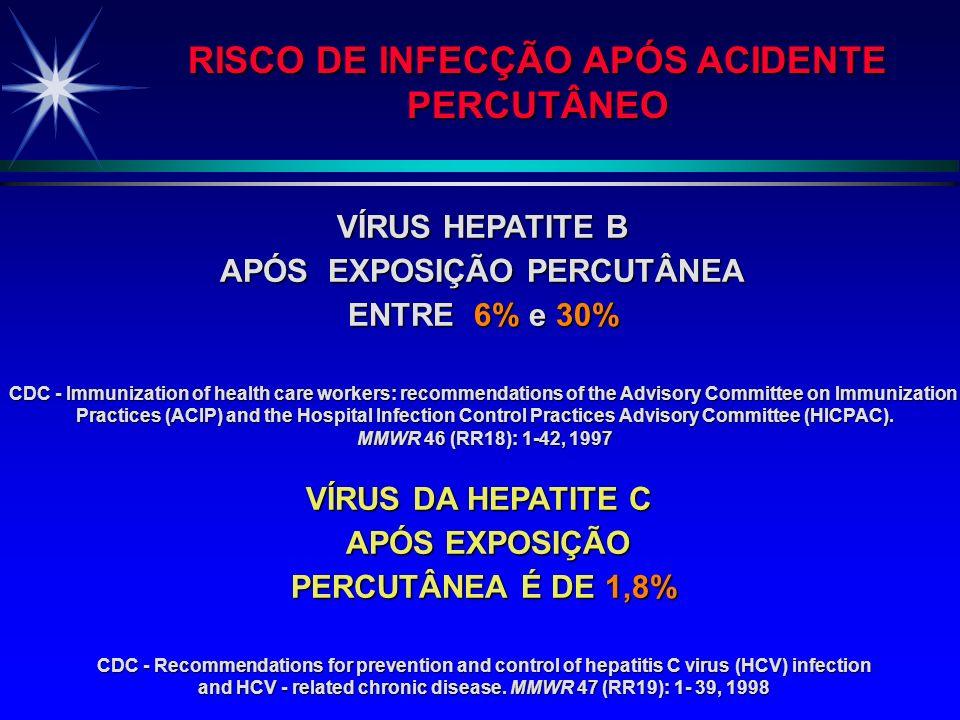 RISCO DE INFECÇÃO APÓS ACIDENTE PERCUTÂNEO PERCUTÂNEO ACIDENTE PERCUTÂNEO COM PACIENTE INFECTADO: ACIDENTE PERCUTÂNEO COM PACIENTE INFECTADO: PATÓGENO
