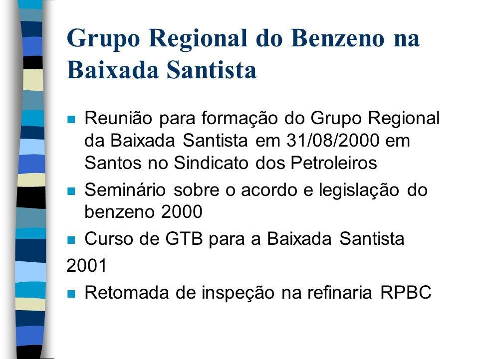 Grupo Regional sobre Benzeno no Grande ABC – ACOMPANHAMENTO DO ACORDO E MAPEAMENTO DO BENZENO: Visita as empresas da região para adequação das mesmas