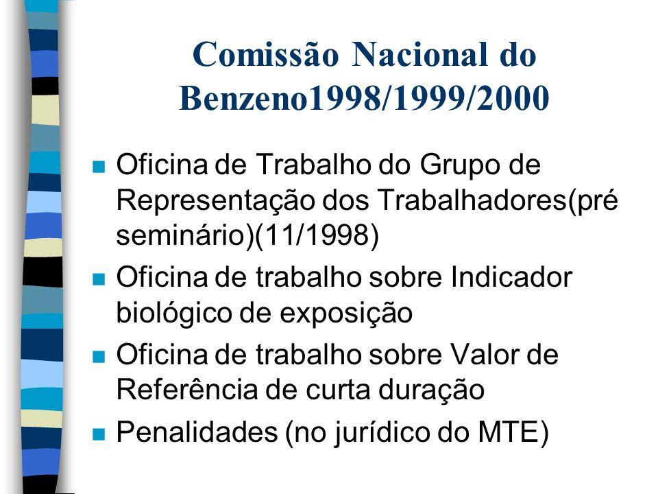Comissão Nacional do Benzeno1998/1999/2000 n Portaria estabelecendo prazos para substituição do Benzeno no setor sucro- alcooleiro (03/1998) n Posicio