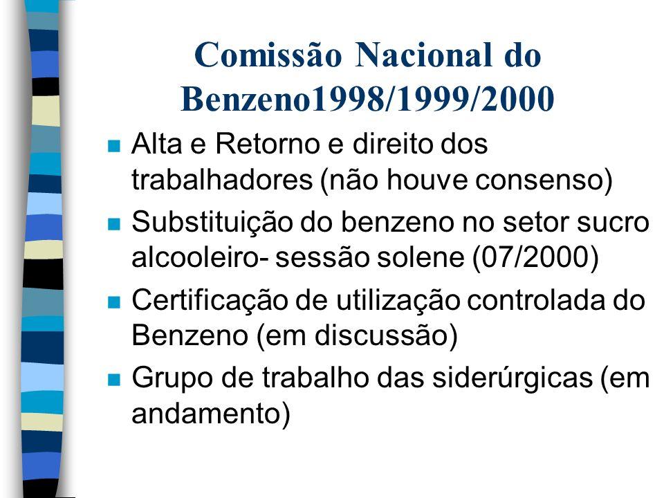 Comissão Nacional do Benzeno1998/1999/2000 n Oficina de Trabalho do Grupo de Representação dos Trabalhadores(pré seminário)(11/1998) n Oficina de trab