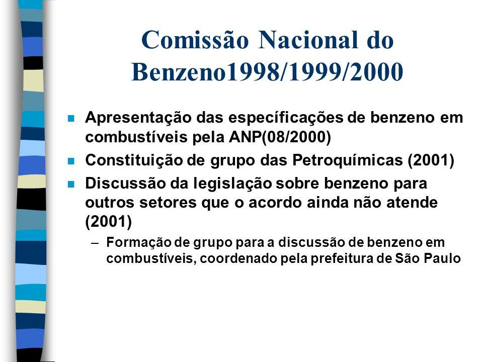 Comissão Nacional do Benzeno1998/1999/2000 n Alta e Retorno e direito dos trabalhadores (não houve consenso) n Substituição do benzeno no setor sucro