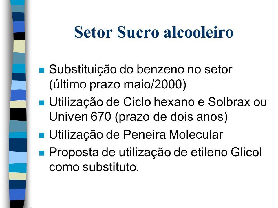 Comissão Nacional do Benzeno1998/1999/2000 n Apresentação das específicações de benzeno em combustíveis pela ANP(08/2000) n Constituição de grupo das