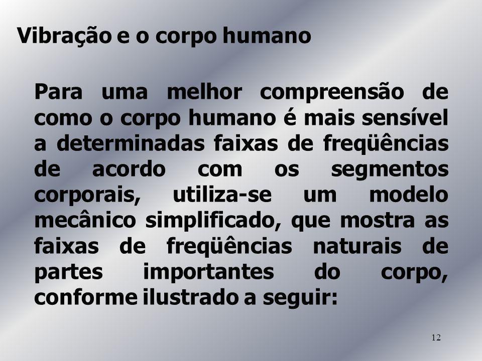 12 Para uma melhor compreensão de como o corpo humano é mais sensível a determinadas faixas de freqüências de acordo com os segmentos corporais, utili