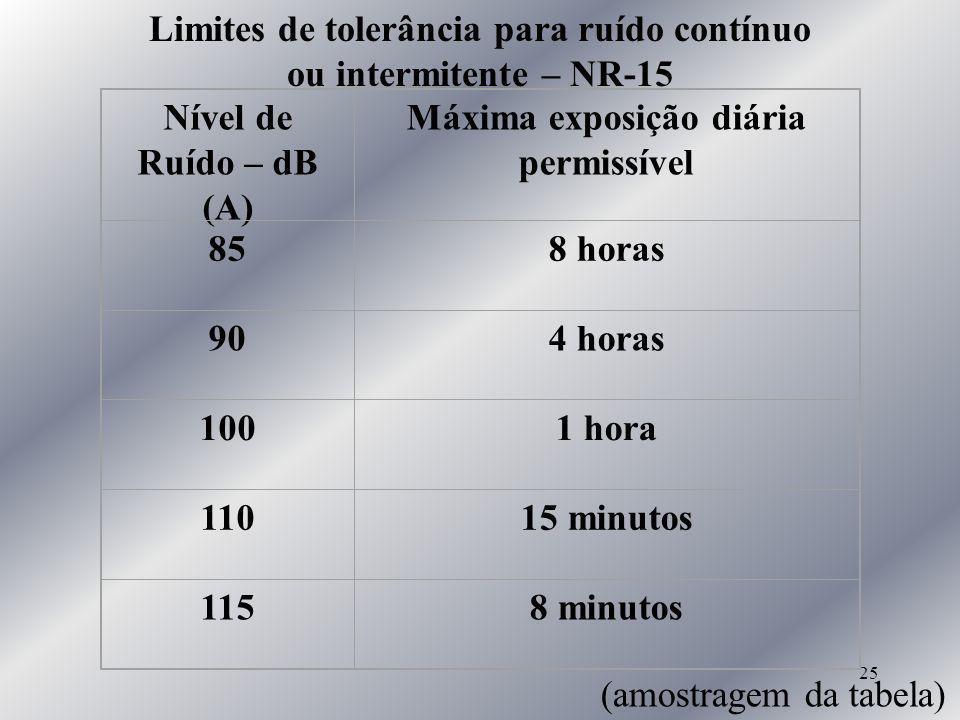 25 Limites de tolerância para ruído contínuo ou intermitente – NR-15 Nível de Ruído – dB (A) Máxima exposição diária permissível 858 horas 904 horas 1