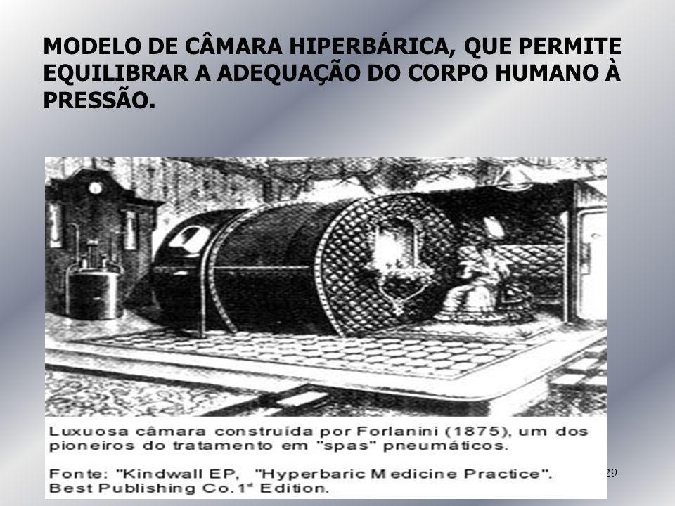 29 MODELO DE CÂMARA HIPERBÁRICA, QUE PERMITE EQUILIBRAR A ADEQUAÇÃO DO CORPO HUMANO À PRESSÃO.