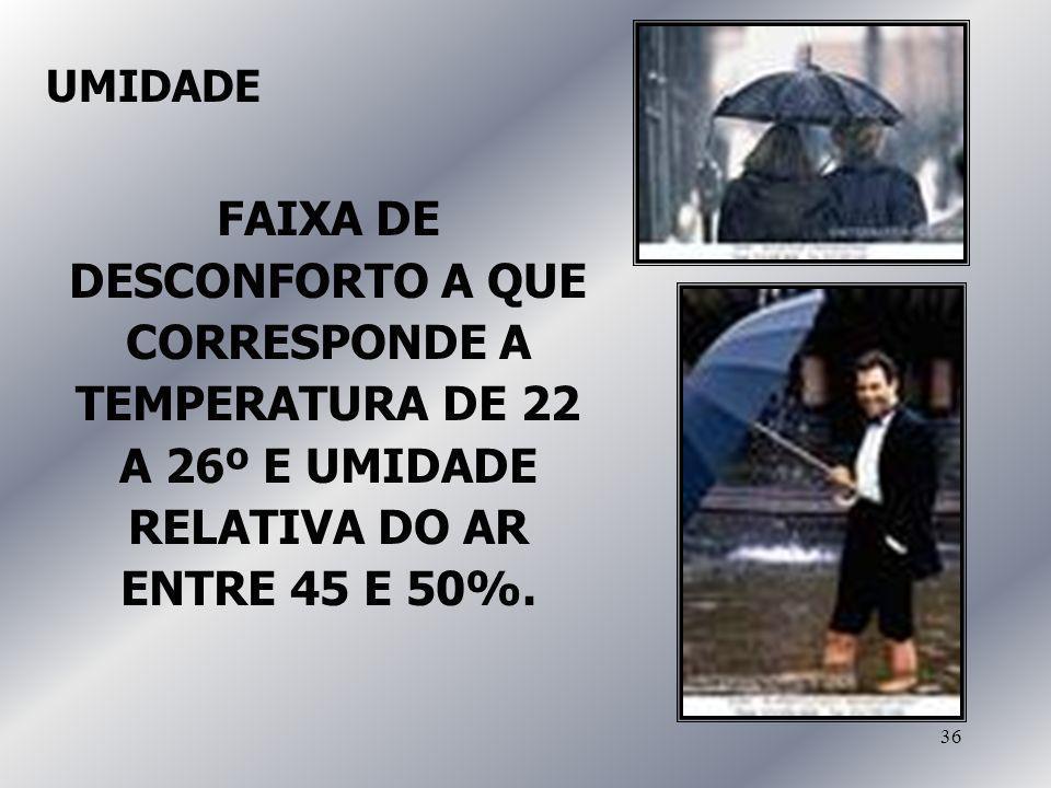 36 UMIDADE FAIXA DE DESCONFORTO A QUE CORRESPONDE A TEMPERATURA DE 22 A 26º E UMIDADE RELATIVA DO AR ENTRE 45 E 50%.