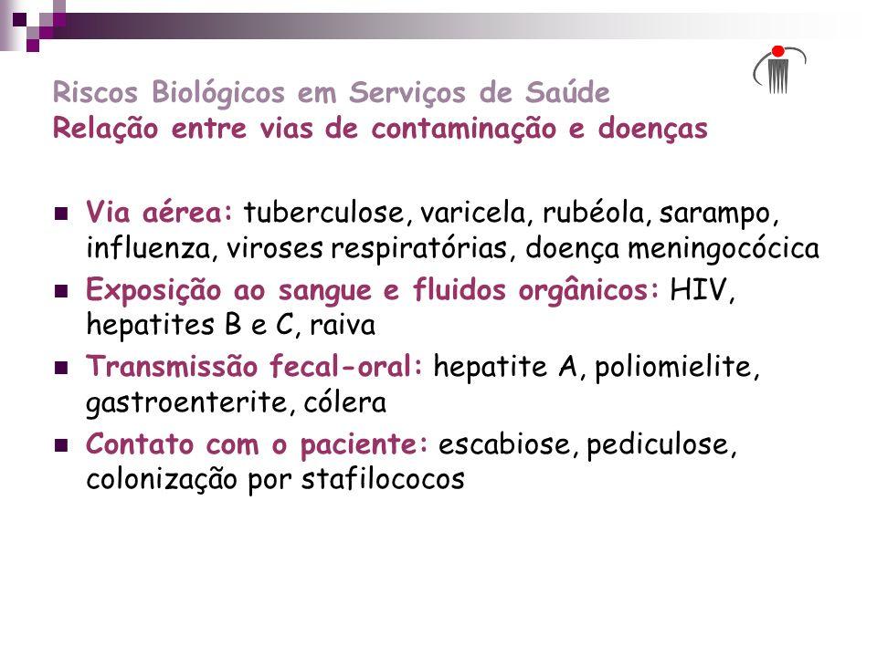 Riscos Biológicos em Serviços de Saúde Relação entre vias de contaminação e doenças Via aérea: tuberculose, varicela, rubéola, sarampo, influenza, vir