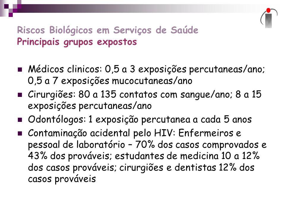 Riscos Biológicos em Serviços de Saúde Principais grupos expostos Médicos clinicos: 0,5 a 3 exposições percutaneas/ano; 0,5 a 7 exposições mucocutanea