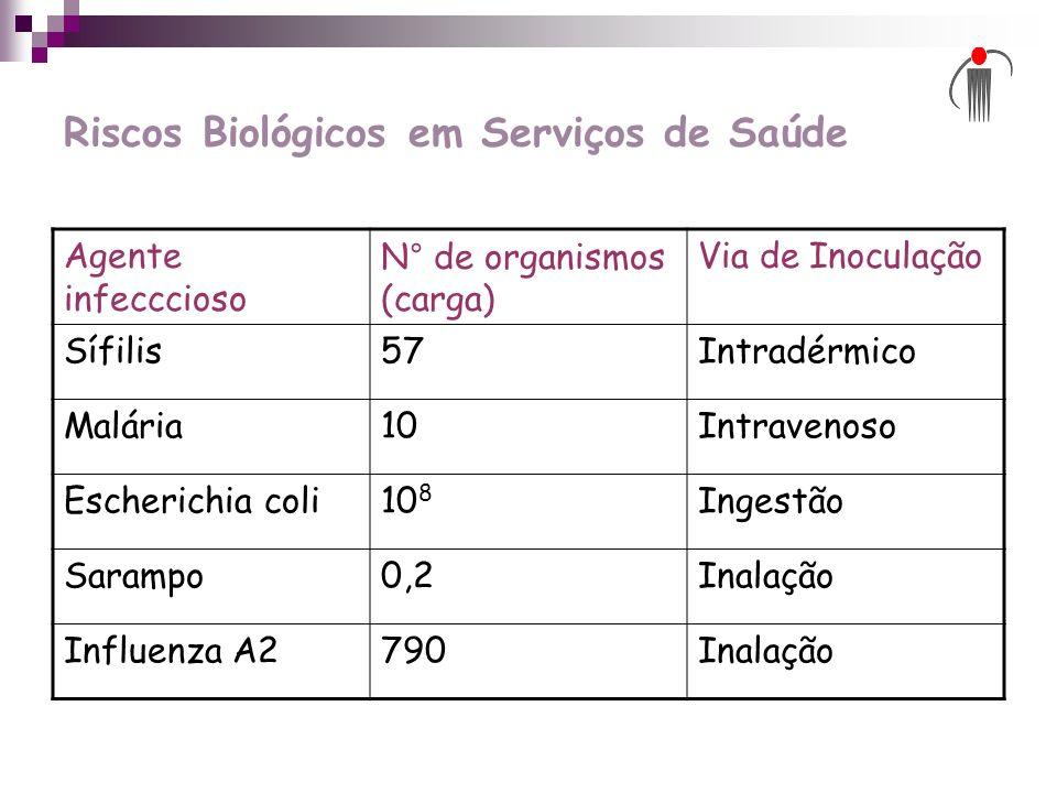 Riscos Biológicos em Serviços de Saúde Agente infecccioso N° de organismos (carga) Via de Inoculação Sífilis57Intradérmico Malária10Intravenoso Escher