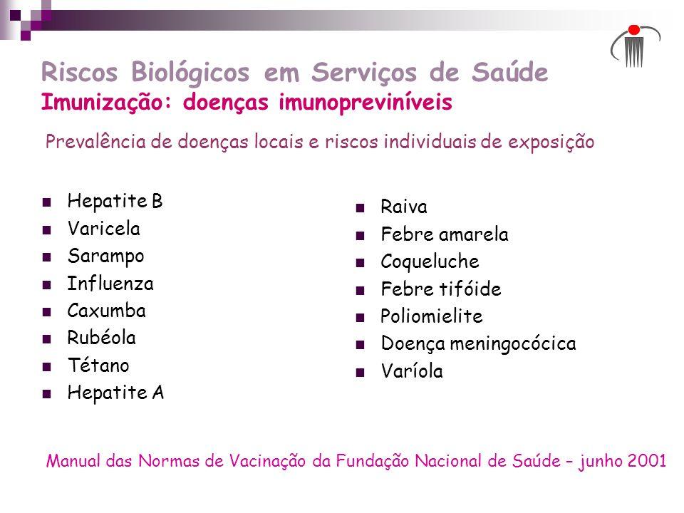 Riscos Biológicos em Serviços de Saúde Imunização: doenças imunopreviníveis Hepatite B Varicela Sarampo Influenza Caxumba Rubéola Tétano Hepatite A Ra