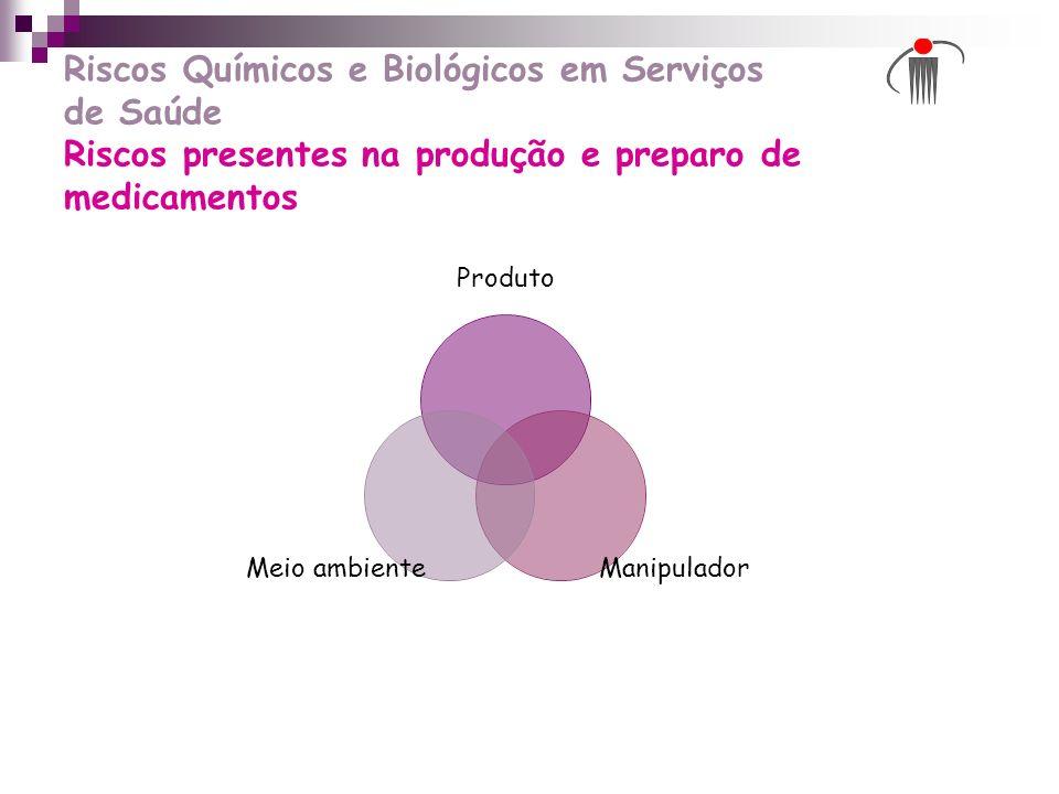 Riscos Químicos e Biológicos em Serviços de Saúde Riscos presentes na produção e preparo de medicamentos Produto Manipulador Meio ambiente