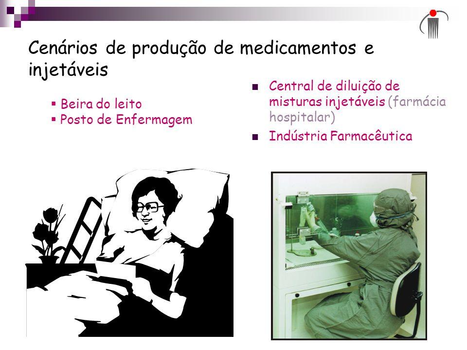 Cenários de produção de medicamentos e injetáveis Central de diluição de misturas injetáveis (farmácia hospitalar) Indústria Farmacêutica Beira do lei
