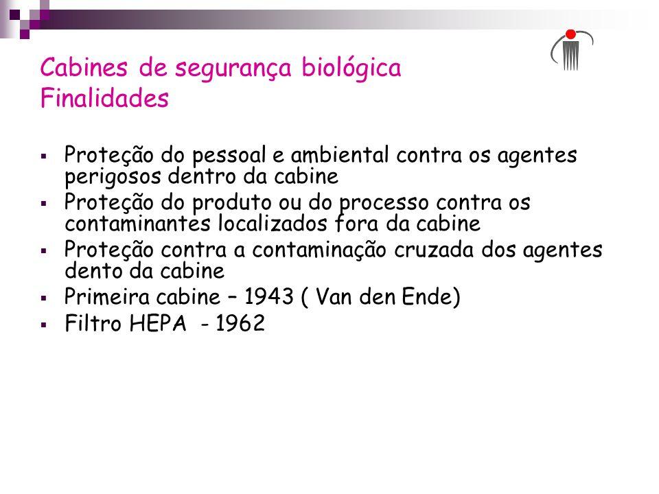 Cabines de segurança biológica Finalidades Proteção do pessoal e ambiental contra os agentes perigosos dentro da cabine Proteção do produto ou do proc