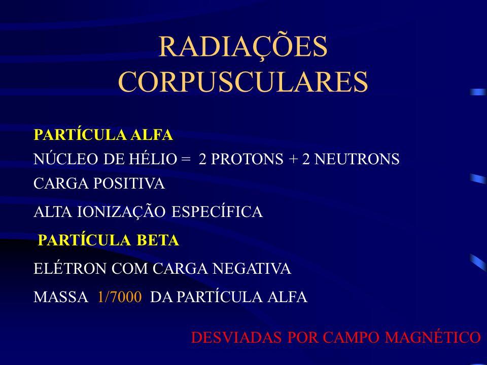 RADIAÇÕES CORPUSCULARES NÚCLEO DE HÉLIO = 2 PROTONS + 2 NEUTRONS CARGA POSITIVA PARTÍCULA ALFA PARTÍCULA BETA ELÉTRON COM CARGA NEGATIVA MASSA 1/7000 DA PARTÍCULA ALFA DESVIADAS POR CAMPO MAGNÉTICO ALTA IONIZAÇÃO ESPECÍFICA