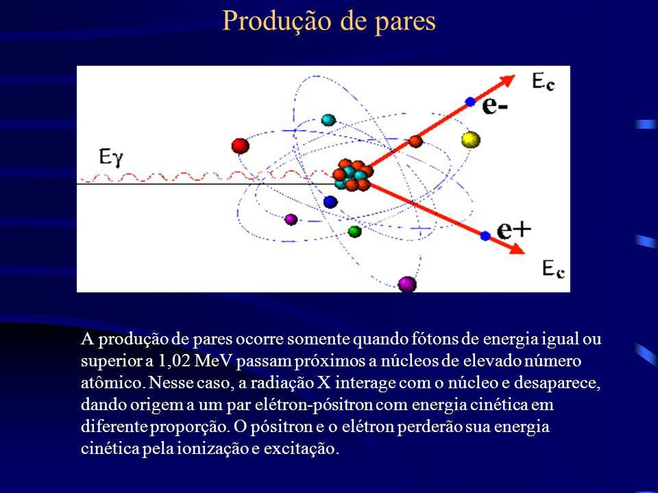 Produção de pares A produção de pares ocorre somente quando fótons de energia igual ou superior a 1,02 MeV passam próximos a núcleos de elevado número atômico.