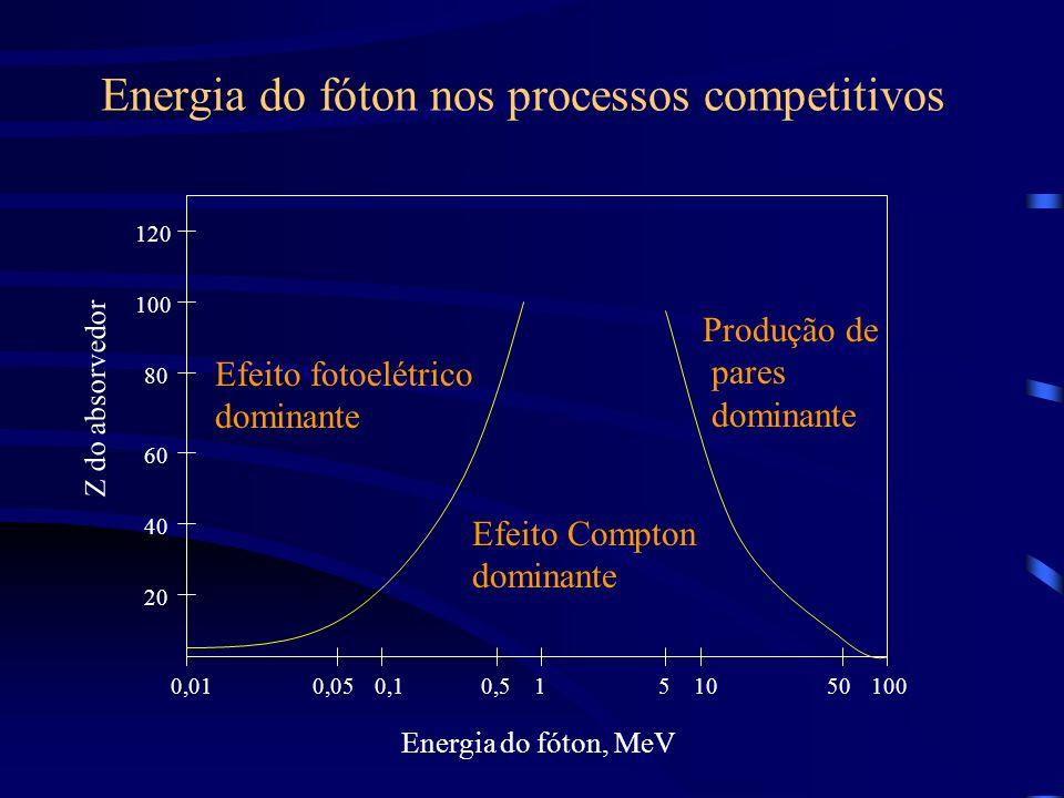 Energia do fóton nos processos competitivos Z do absorvedor 20 40 60 80 100 120 Energia do fóton, MeV 0,010,050,10,5151050100 Efeito fotoelétrico dominante Efeito Compton dominante Produção de pares dominante