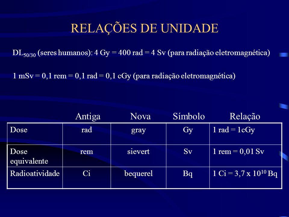 RELAÇÕES DE UNIDADE DL 50/30 (seres humanos): 4 Gy = 400 rad = 4 Sv (para radiação eletromagnética) 1 mSv = 0,1 rem = 0,1 rad = 0,1 cGy (para radiação eletromagnética) DoseradgrayGy1 rad = 1cGy Dose equivalente remsievertSv1 rem = 0,01 Sv RadioatividadeCibequerelBq1 Ci = 3,7 x 10 10 Bq Antiga Nova Símbolo Relação