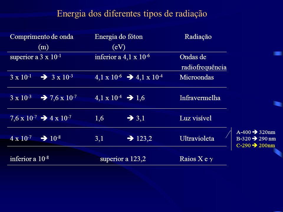 Energia dos diferentes tipos de radiação Comprimento de onda Energia do fóton Radiação (m) (eV) superior a 3 x 10 -1 inferior a 4,1 x 10 -6 Ondas de radiofrequência 3 x 10 -1 3 x 10 -3 4,1 x 10 -6 4,1 x 10 -4 Microondas 3 x 10 -3 7,6 x 10 -7 4,1 x 10 -4 1,6 Infravermelha 7,6 x 10 -7 4 x 10 -7 1,6 3,1 Luz visível 4 x 10 -7 10 -8 3,1 123,2Ultravioleta inferior a 10 -8 superior a 123,2 Raios X e A-400 320nm B-320 290 nm C-290 200nm