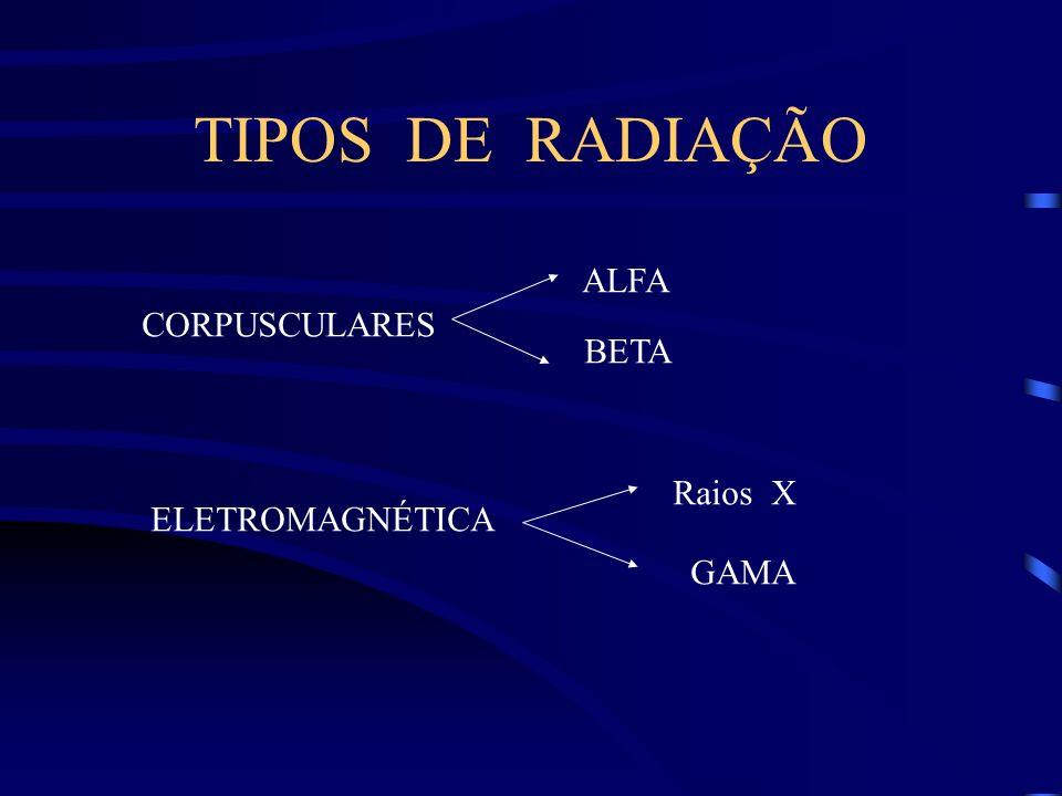 TIPOS DE RADIAÇÃO CORPUSCULARES ALFA BETA ELETROMAGNÉTICA Raios X GAMA