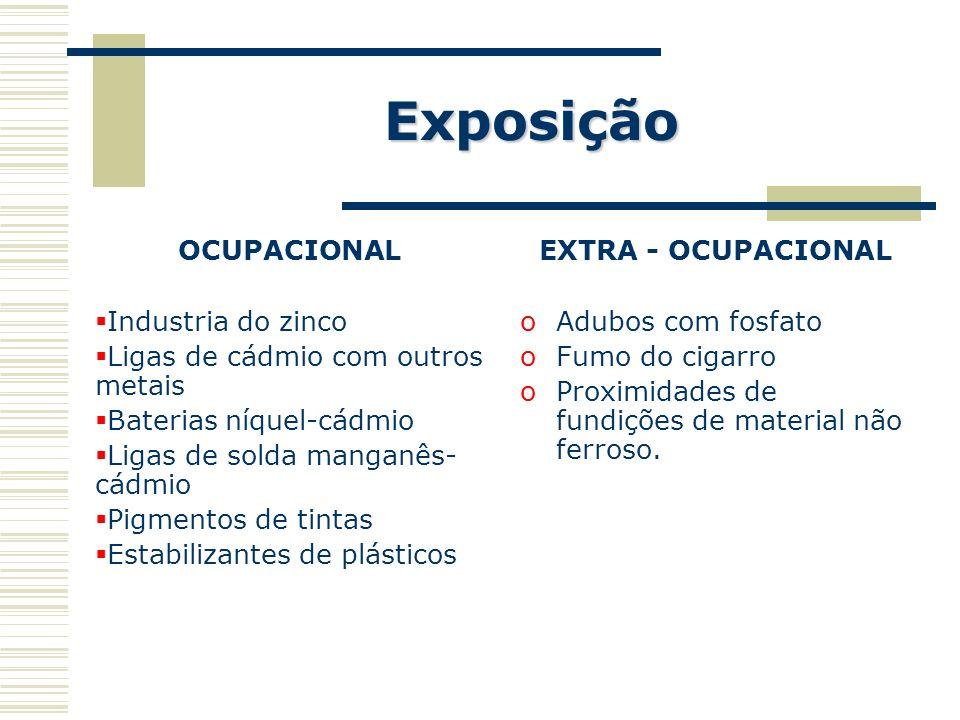Exposição OCUPACIONAL Industria do zinco Ligas de cádmio com outros metais Baterias níquel-cádmio Ligas de solda manganês- cádmio Pigmentos de tintas